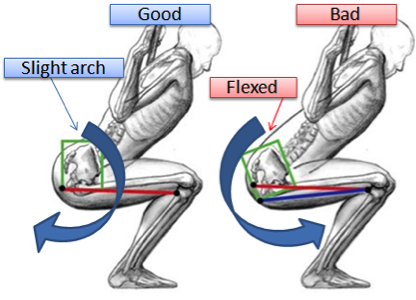 avoid lower back injuries from squats